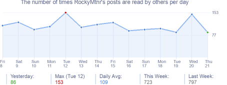 How many times RockyMtnr's posts are read daily
