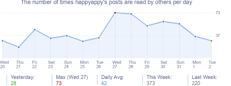 How many times happyappy's posts are read daily