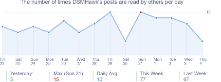 How many times DSMHawk's posts are read daily