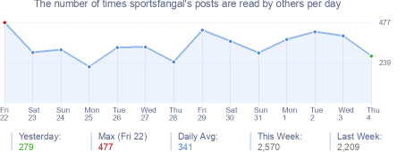 How many times sportsfangal's posts are read daily
