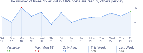How many times NY'er lost in MA's posts are read daily