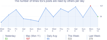 How many times fzx's posts are read daily