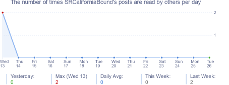 How many times SRCaliforniaBound's posts are read daily