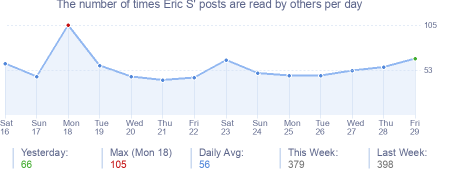 How many times Eric S's posts are read daily