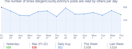 How many times BergenCountyJohnny's posts are read daily