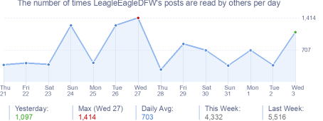 How many times LeagleEagleDFW's posts are read daily