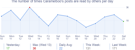 How many times Caramelboo's posts are read daily