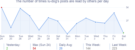 How many times lu-dog's posts are read daily