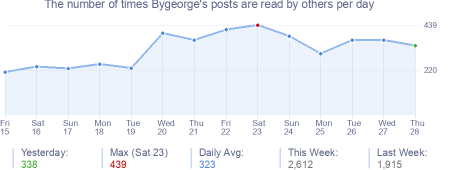 How many times Bygeorge's posts are read daily