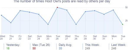 How many times Hoot Owl's posts are read daily