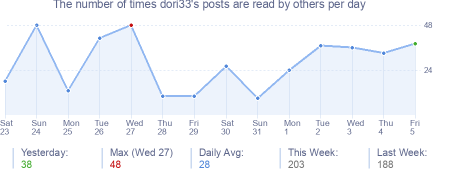 How many times dori33's posts are read daily