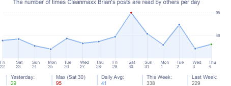 How many times Cleanmaxx Brian's posts are read daily