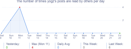 How many times yogz's posts are read daily