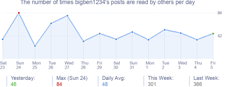 How many times bigben1234's posts are read daily