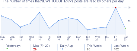 How many times thatNEWTHOUGHTguy's posts are read daily