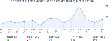 How many times VendorDude's posts are read daily