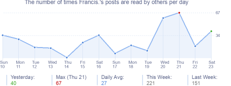 How many times Francis.'s posts are read daily