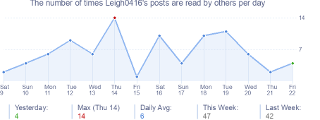 How many times Leigh0416's posts are read daily