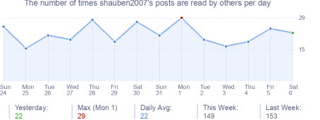 How many times shauben2007's posts are read daily