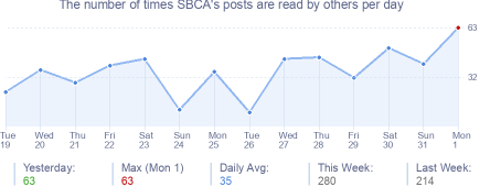 How many times SBCA's posts are read daily