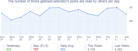 How many times gallowsCalibrator's posts are read daily