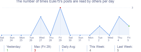 How many times Eule75's posts are read daily
