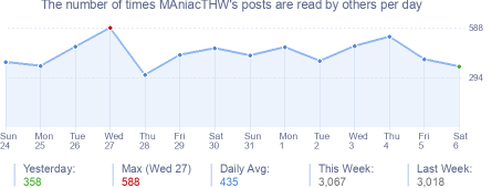 How many times MAniacTHW's posts are read daily