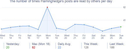 How many times Flaminghedge's posts are read daily