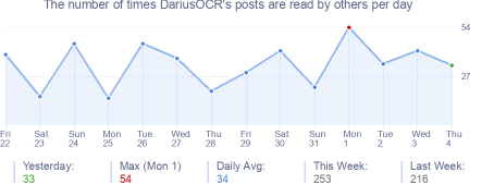 How many times DariusOCR's posts are read daily