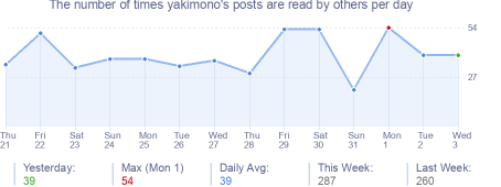 How many times yakimono's posts are read daily