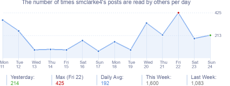 How many times smclarke4's posts are read daily