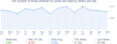 How many times sheena12's posts are read daily