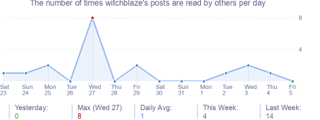 How many times witchblaze's posts are read daily