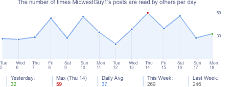 How many times MidwestGuy1's posts are read daily