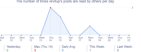 How many times revitup's posts are read daily
