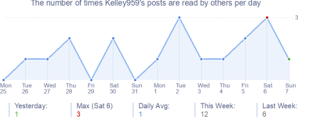 How many times Kelley959's posts are read daily
