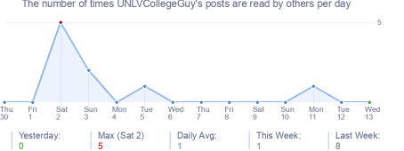 How many times UNLVCollegeGuy's posts are read daily