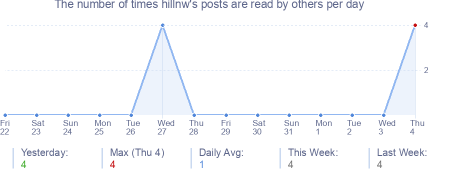 How many times hillnw's posts are read daily