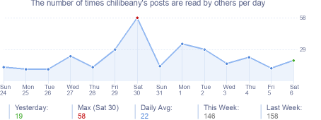 How many times chilibeany's posts are read daily
