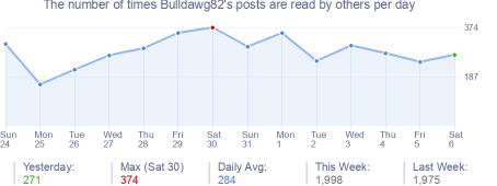 How many times Bulldawg82's posts are read daily
