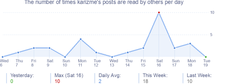 How many times karizme's posts are read daily