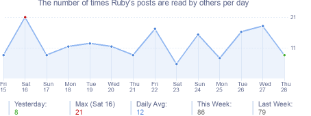 How many times Ruby's posts are read daily