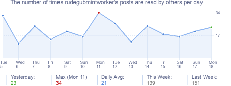 How many times rudegubmintworker's posts are read daily