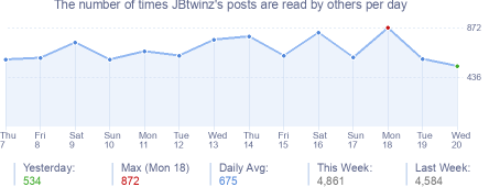 How many times JBtwinz's posts are read daily
