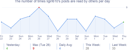 How many times ligirl610's posts are read daily