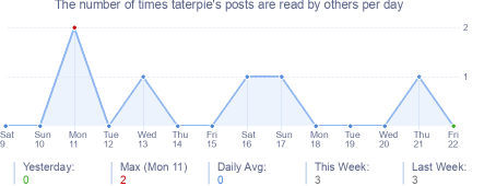 How many times taterpie's posts are read daily