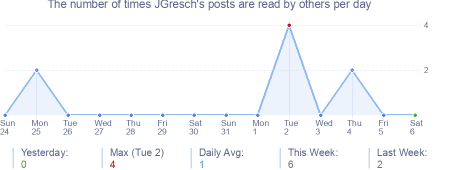 How many times JGresch's posts are read daily