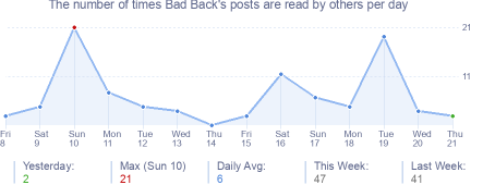 How many times Bad Back's posts are read daily