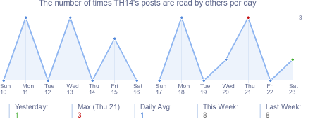 How many times TH14's posts are read daily