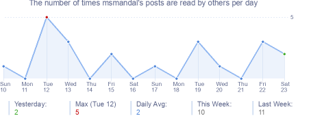 How many times msmandal's posts are read daily